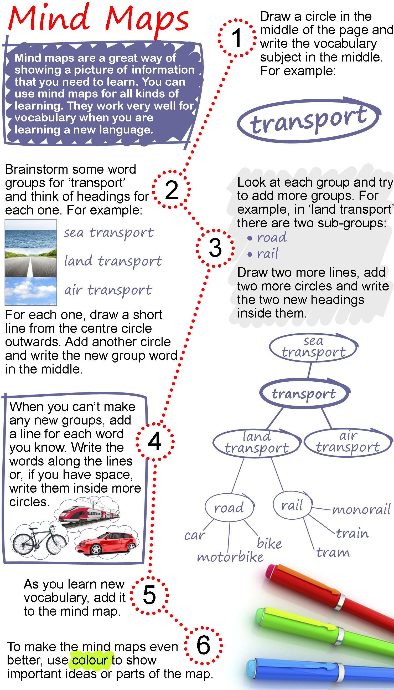 Mind Maps Learnenglish Teens
