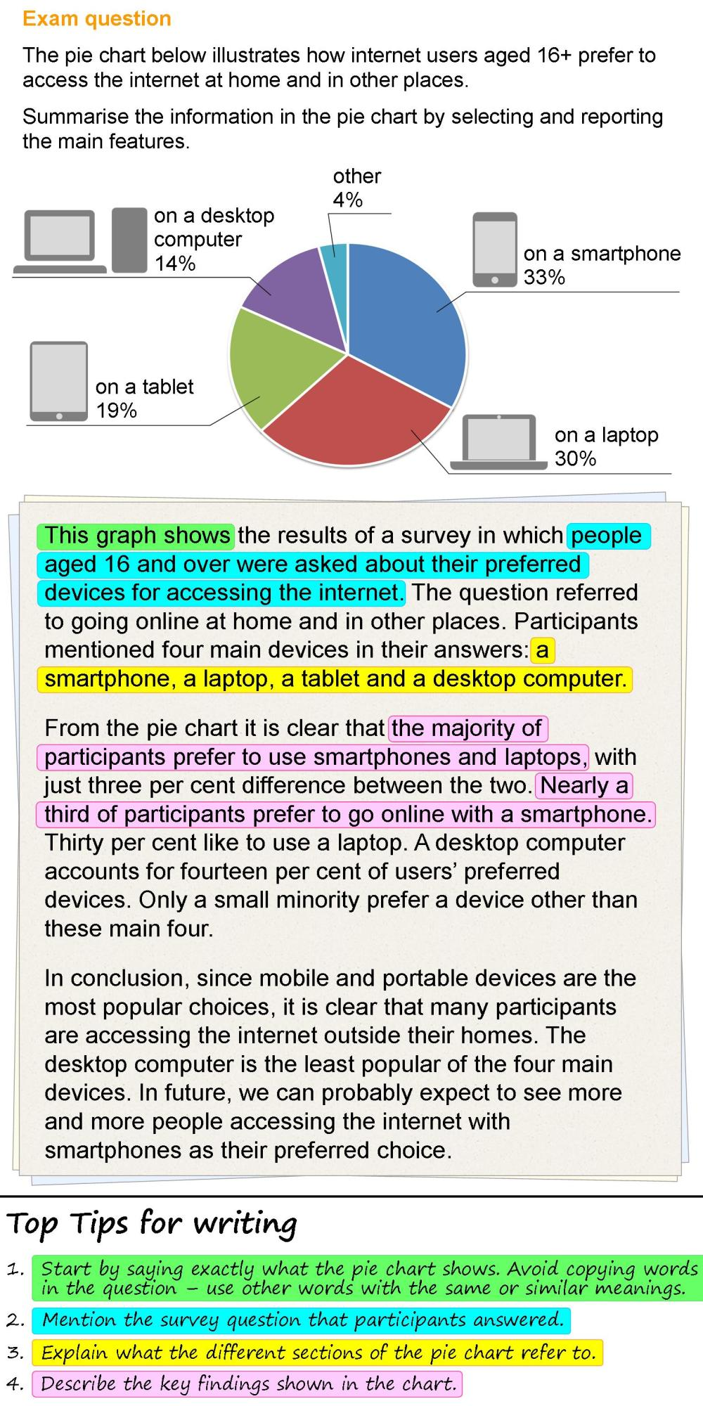 medium resolution of Writing about a pie chart   LearnEnglish Teens - British Council
