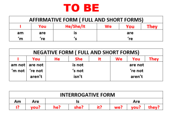 TO BE-Summary, Affirmative, Negative and Interrogative Forms, Learn English With Africa, September 2017-Picture 2-English Grammar