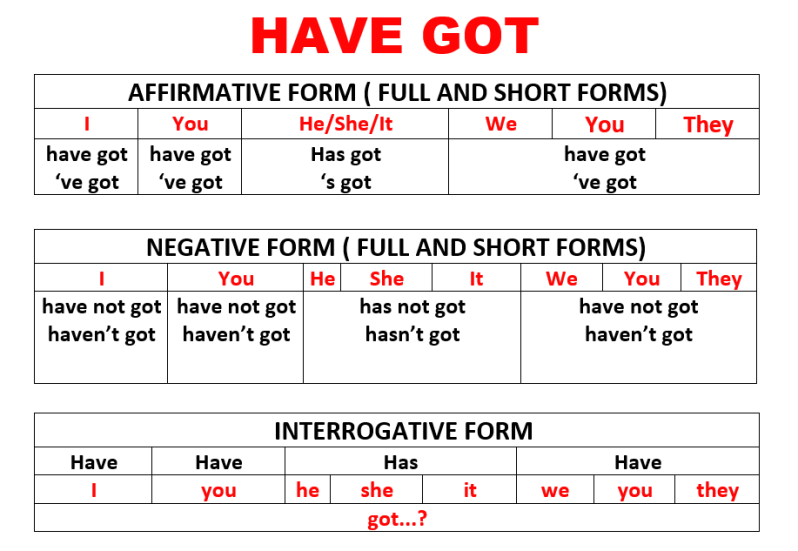 English Grammar in context HAVE GOT Simple Present with – Have Has Worksheets