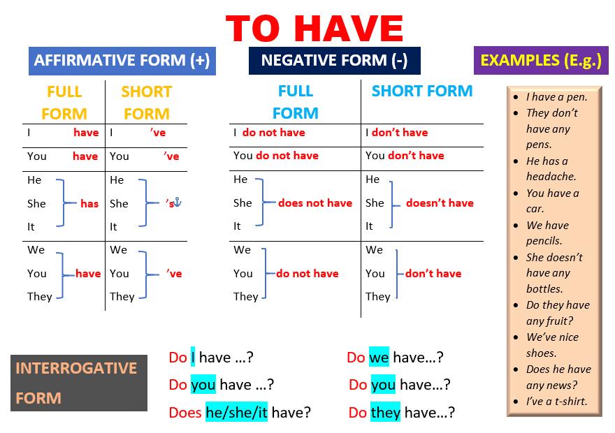 LEARNING ENGLISH GRAMMAR PDF