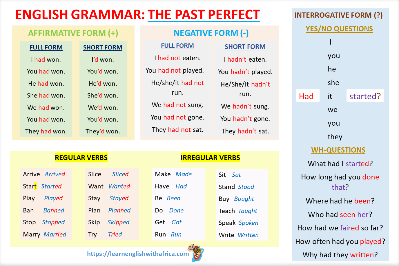 English Grammar (Lesson 1): Worksheets And Dialogue With The Past Perfect  Simple Tense - Learn English With Africa