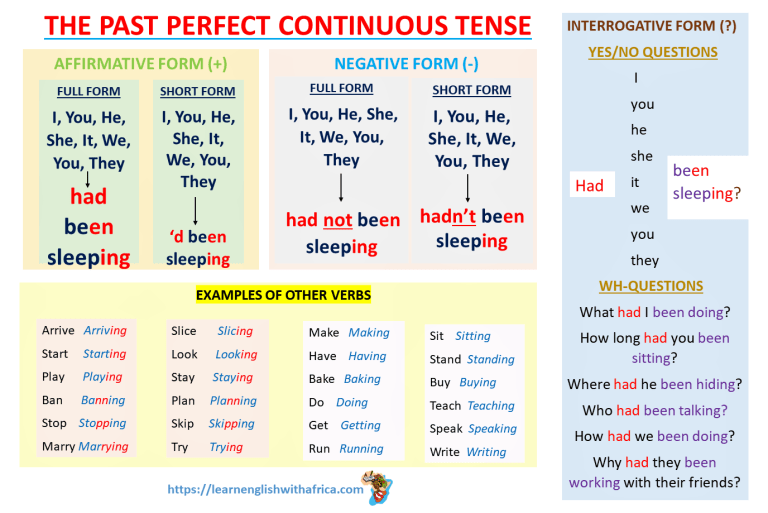 English Grammar Lesson 2 Very Short Stories With The Past Perfect Continuous Tense Level A2 B1 Learn English With Africa Download now on apple music. english grammar lesson 2 very short