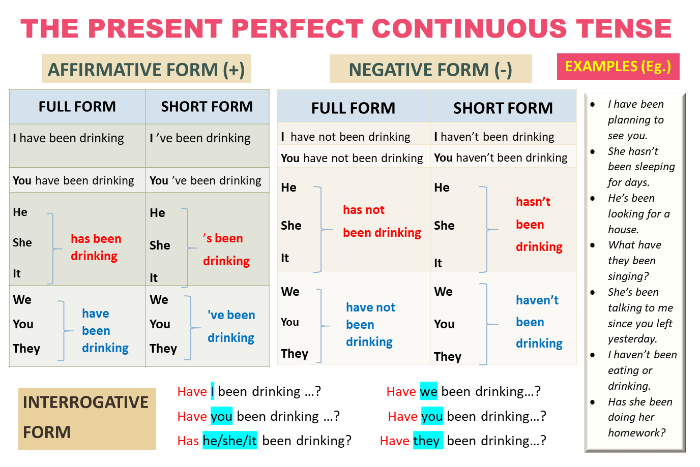 English Grammar (Lesson 4): Very Short Stories With The Present Perfect  Continuous Tense - Learn English With Africa