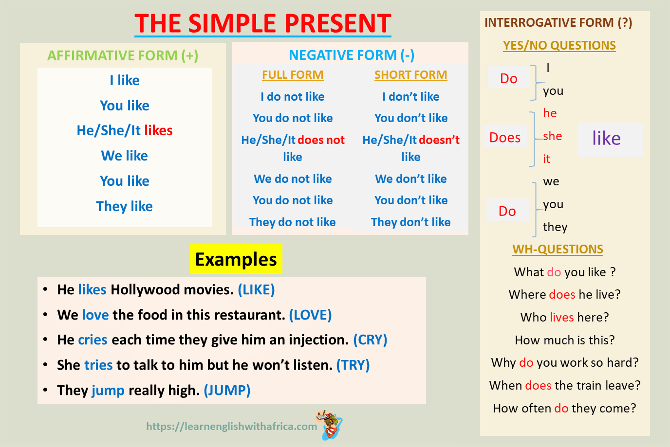 English Grammar (The Simple Present): Lesson 1-Talk About Facts And General  Truths - Learn English With Africa