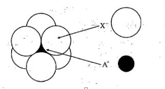 The arrangement of X-ions around A+ ion in solid AX is