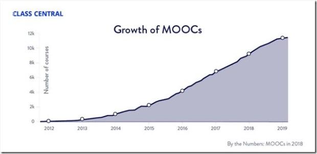 moocs croissance entre 2012 et 2019