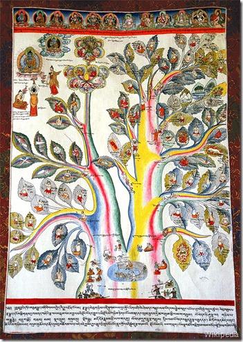 mindmap medecine tibetaine