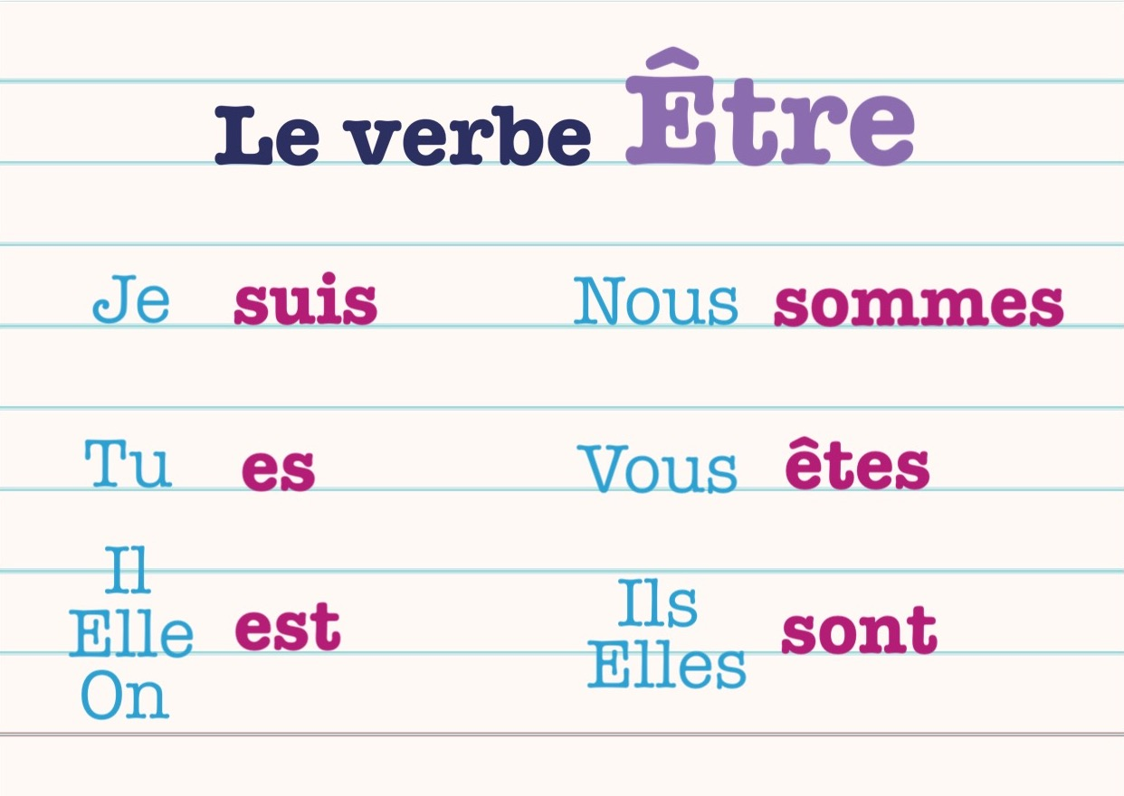 Le Verbe Etre Learn French
