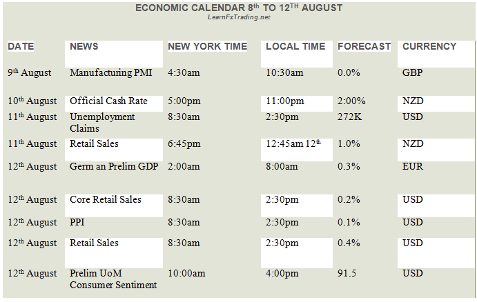 Economic_News_8th_to_12th_Aug