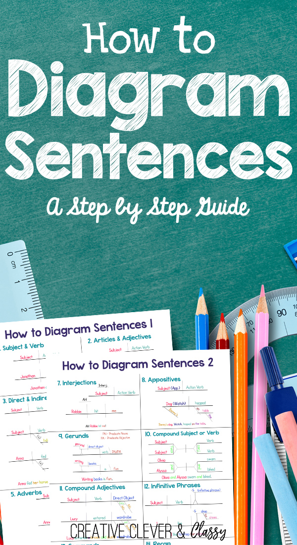 Diagramming Verbs Sentence Diagramming