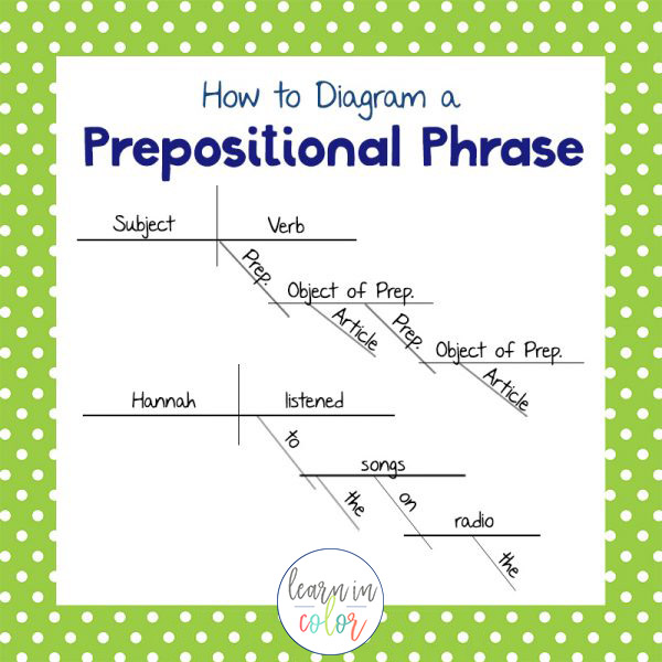 diagram prepositional phrases yamaha jet boat wiring how to sentences diagramming guide predicate nouns and adjectives rename the subject with either a noun or an adjective respectively its are joined