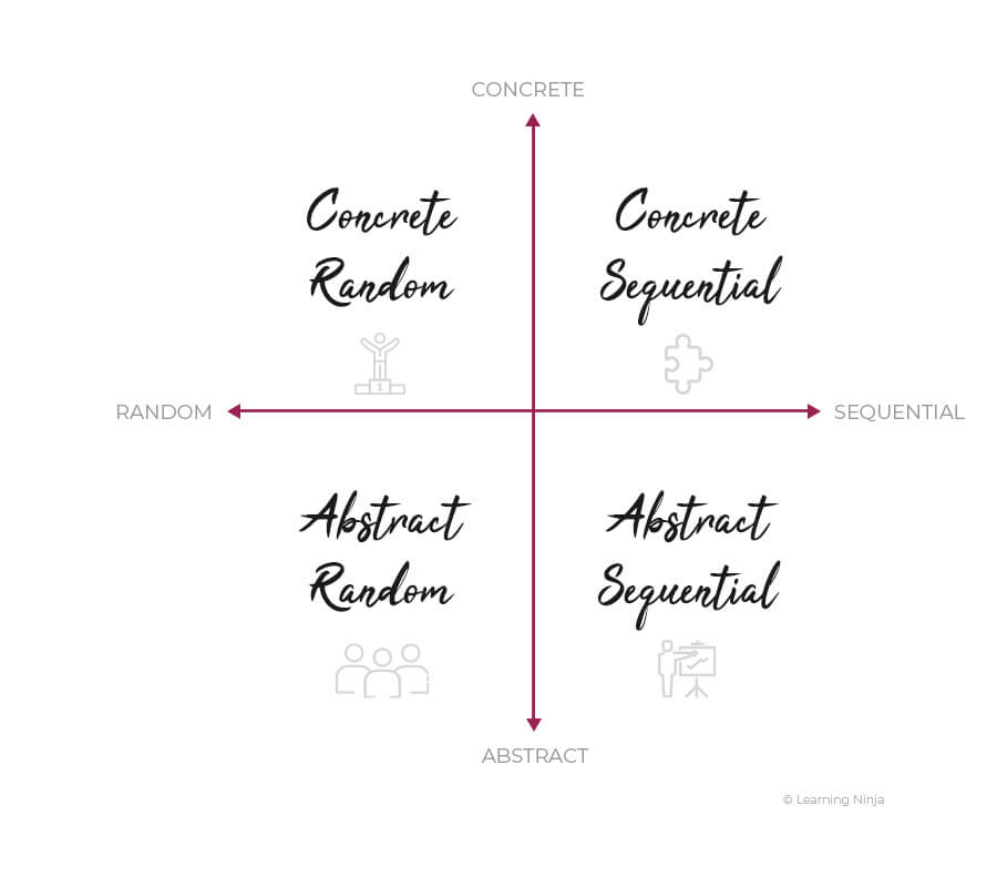 Abstract Concrete Learning Styles