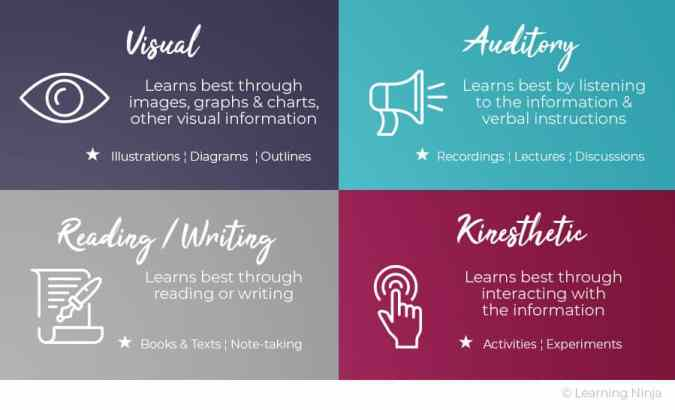 Learning Styles: Visual, Auditory, Reading, Kinesthetic