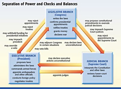 judicial branch court system diagram 2000 gmc sierra 1500 radio wiring separation of powers & three branches national government — hcc learning web