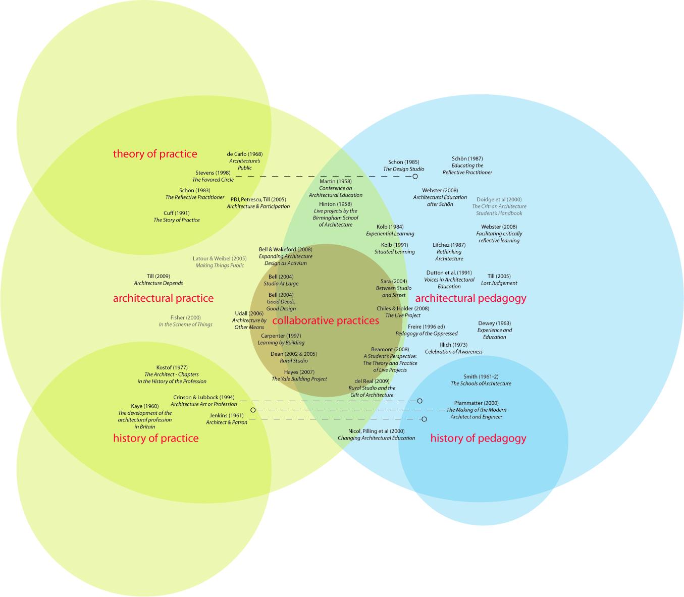 literature diagram
