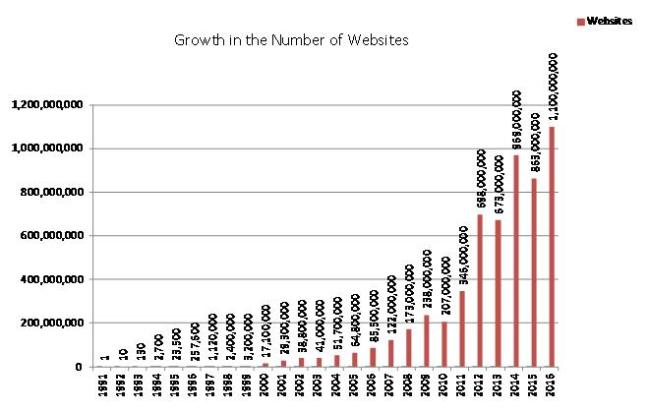 web growth