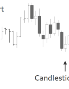 The japanese candlestick chart is considered to be quite related bar as it also shows four main price levels for  given time period way look at prices learning center rh learningcenter fxstreet
