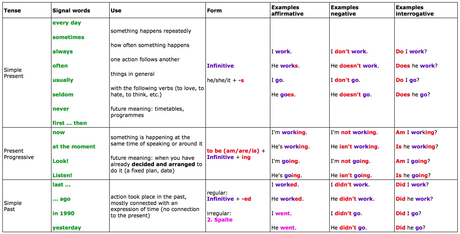 Great Tables To Understand English Tenses Grammar