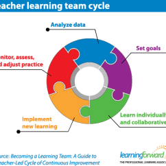 Diagram Of Learning Cycle Honda Fourtrax 250 Carburetor Teacher Team Forward