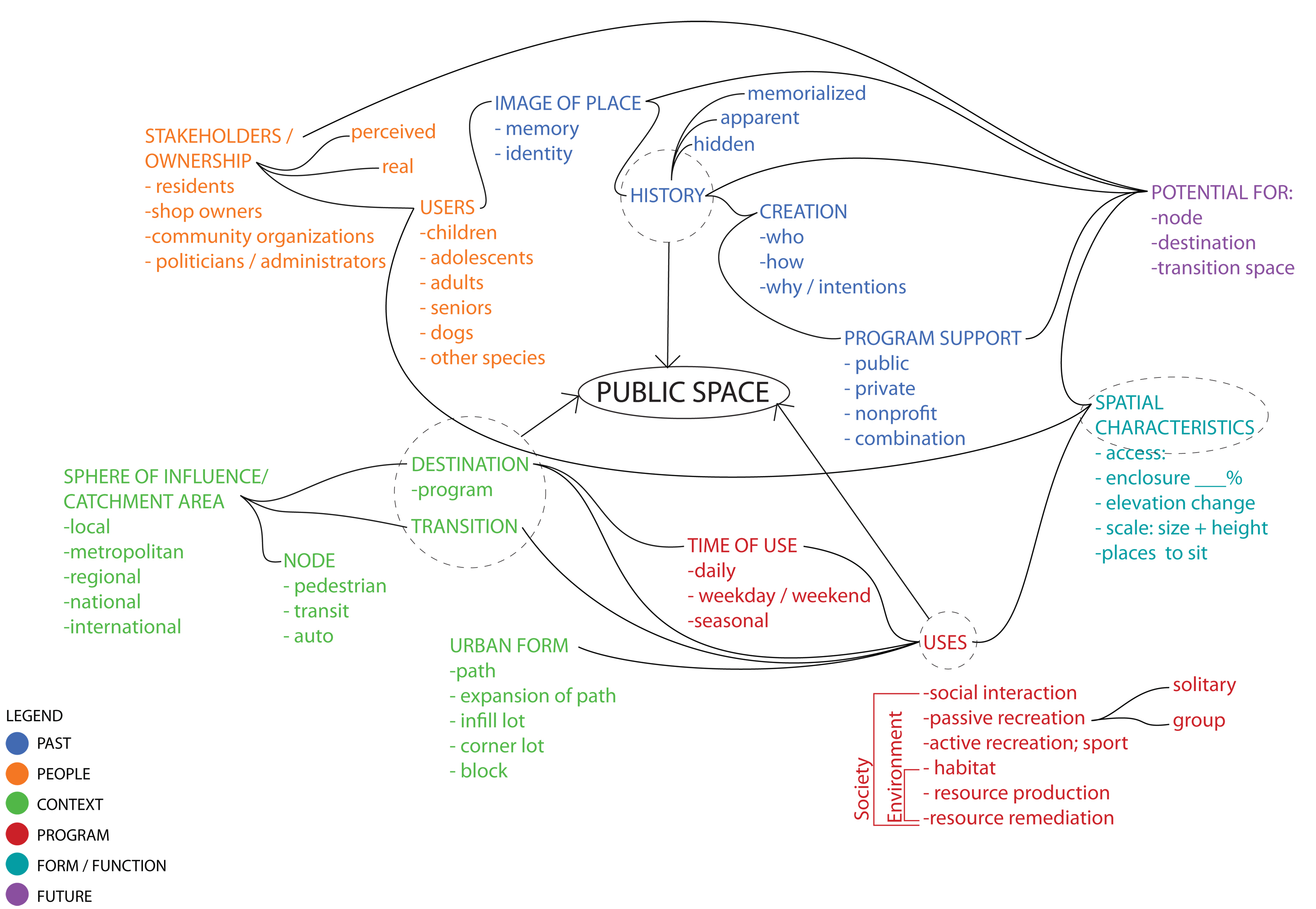 space diagram orbital interaction for molecular formation approach categorizing public learning from barcelona