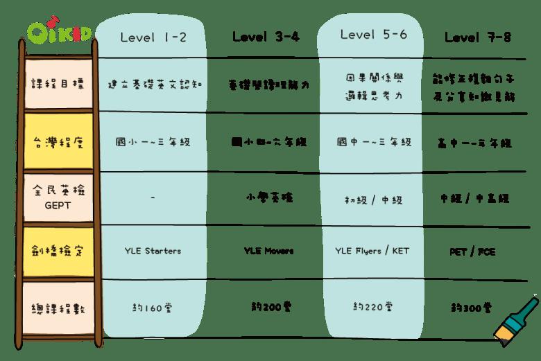 兒童英文程度對照表