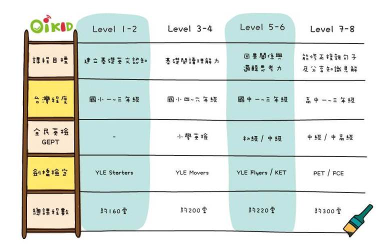 OiKID 學習分級表