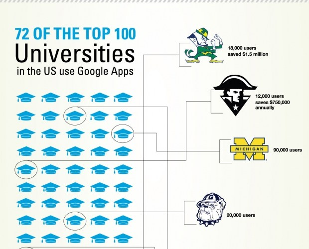 I thought this infographic of Google Apps adoption in education makes a pretty compelling case for why these tools…