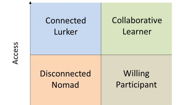What I'm Learning: We were all Disconnected Nomads once…