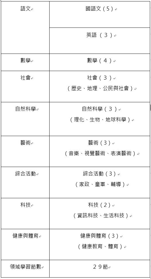 國中一年級108課綱