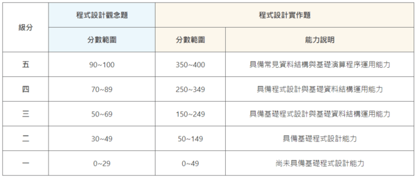 APCS成績分級表
