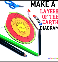 free layers of the earth diagram [ 1154 x 1152 Pixel ]
