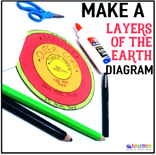 small resolution of free layers of the earth diagram