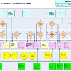 Purchasing Cycle Diagram Marine Tachometer Wiring Crossrail Procurement Delivery Learning Legacy