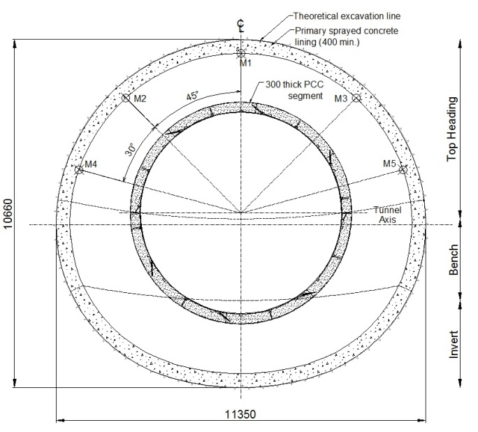 3D numerical analysis of sprayed concrete lined tunnels