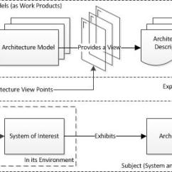 How To Draw A System Architecture Diagram Human Skull Front View Systems Models In Crossrail Design And Delivery Figure 1 Context Of
