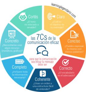 Infografía. Cómo comunicar eficazmente. Las 7 Cs de la comunicación.
