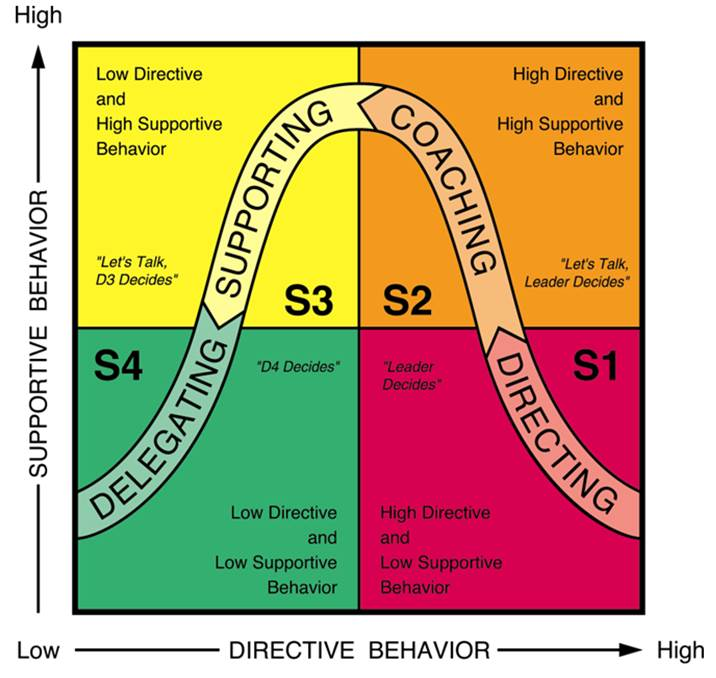 situational leadership model diagram toyota wiring acronyms ii - learning point group