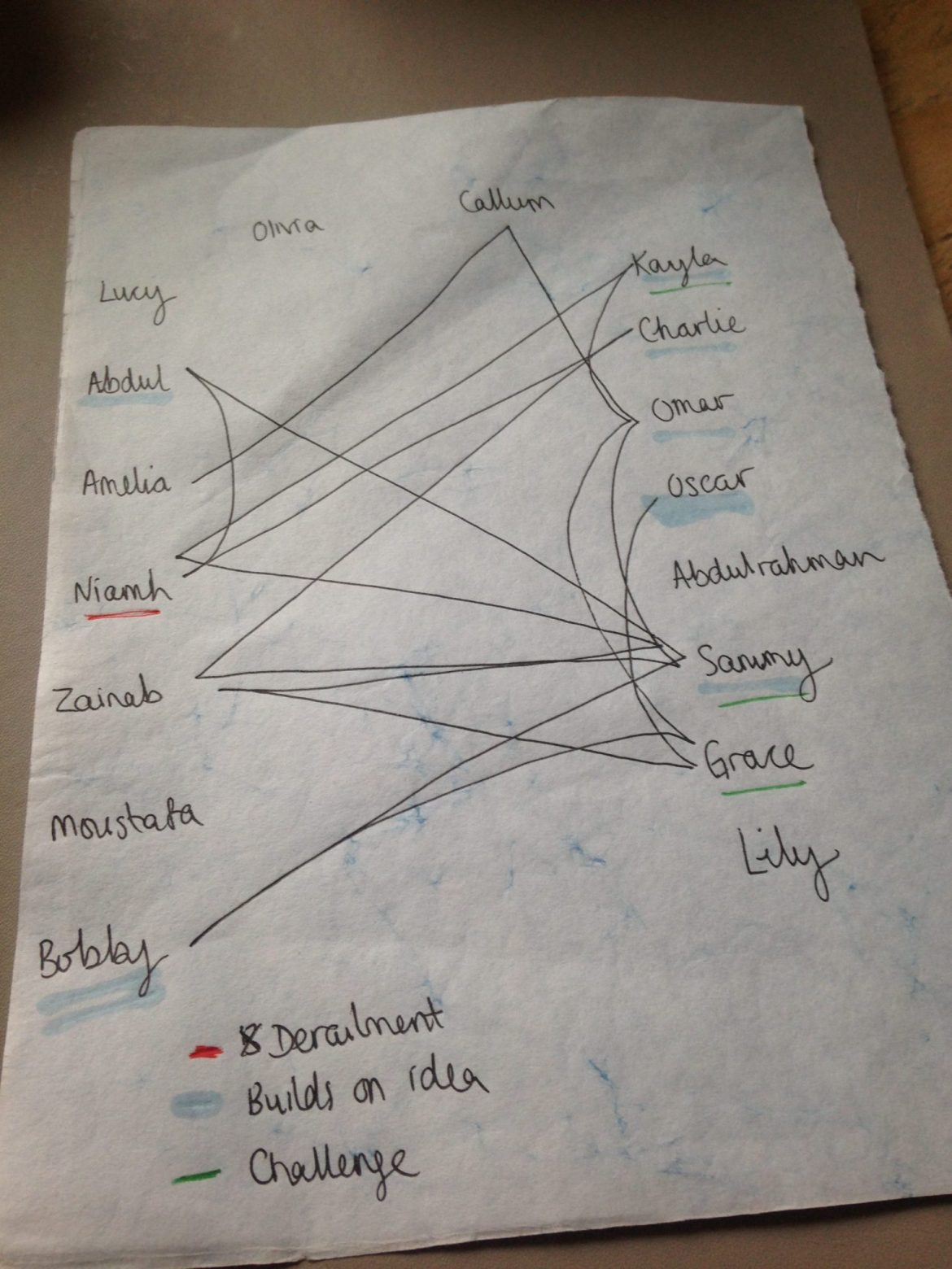 Example of Harkness Model to track conversation in class.