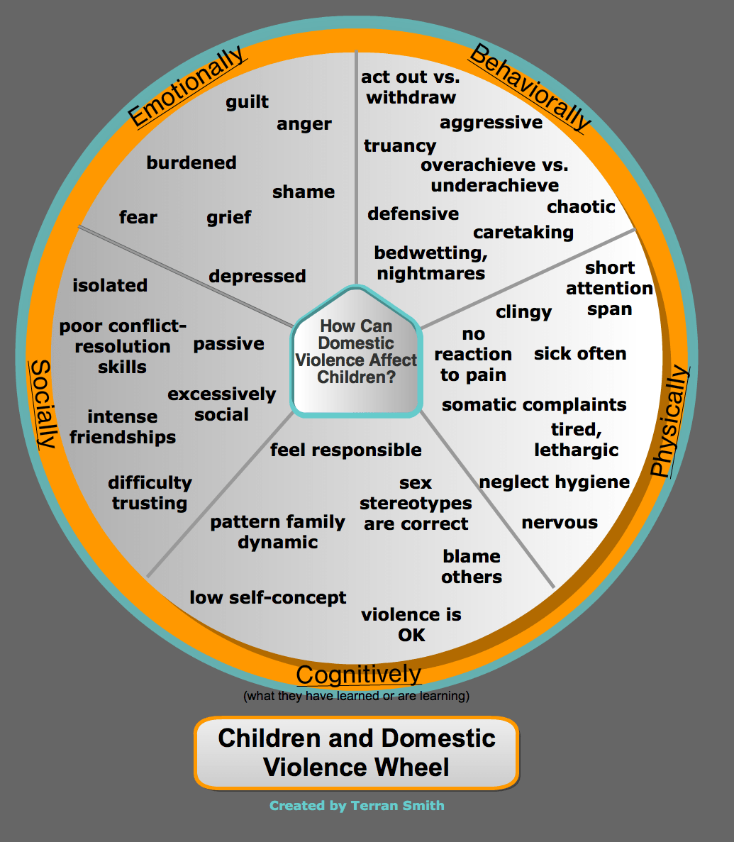 The Impact Of Domestic Violence On Children Signs And