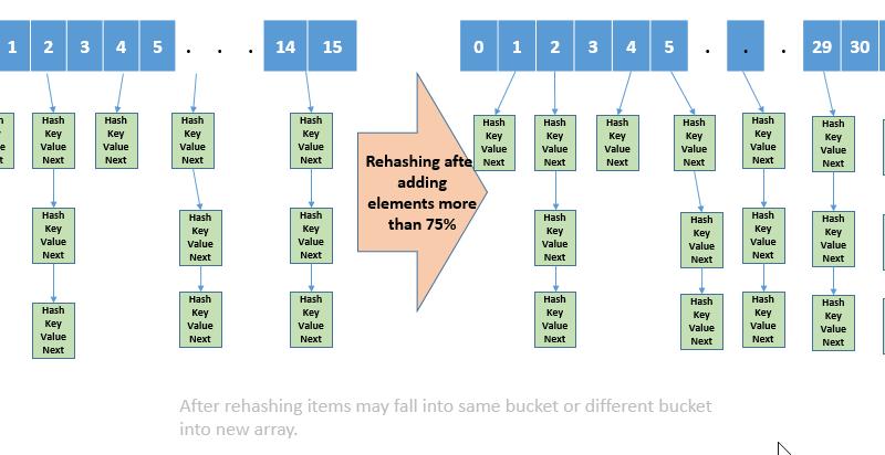 Rehashing HashMap