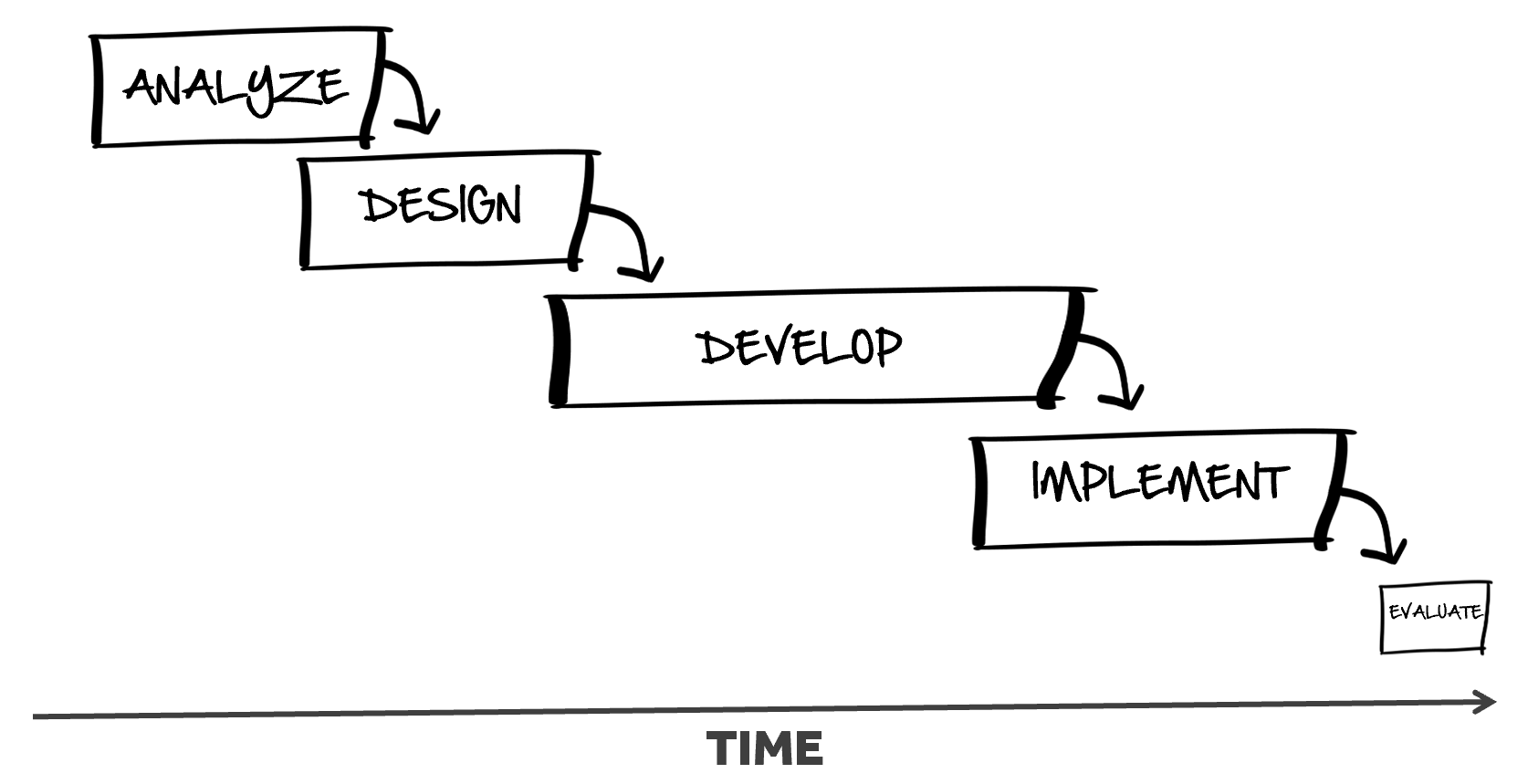 Leadership Roles Key to Adopting Agile Project Management