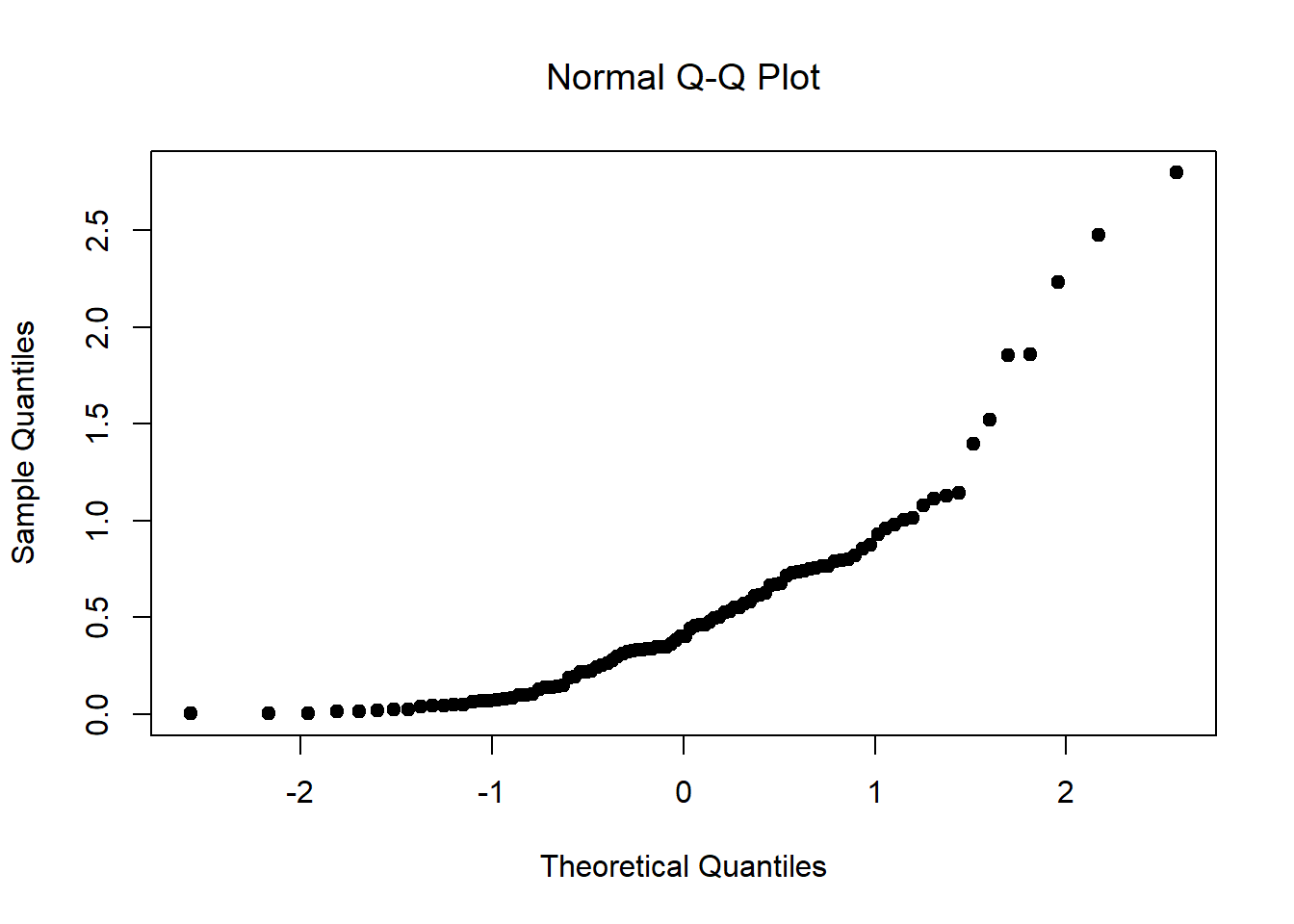 hight resolution of a normal qq plot of the 100 observations in a skewed data set