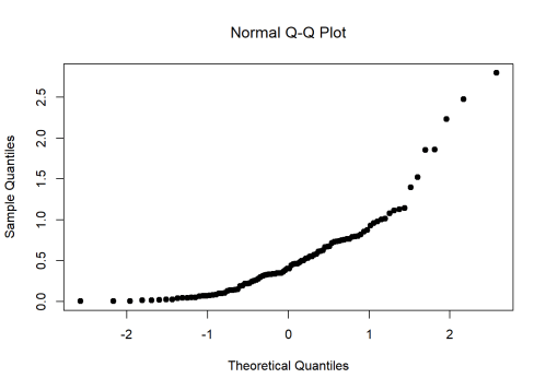 small resolution of a normal qq plot of the 100 observations in a skewed data set