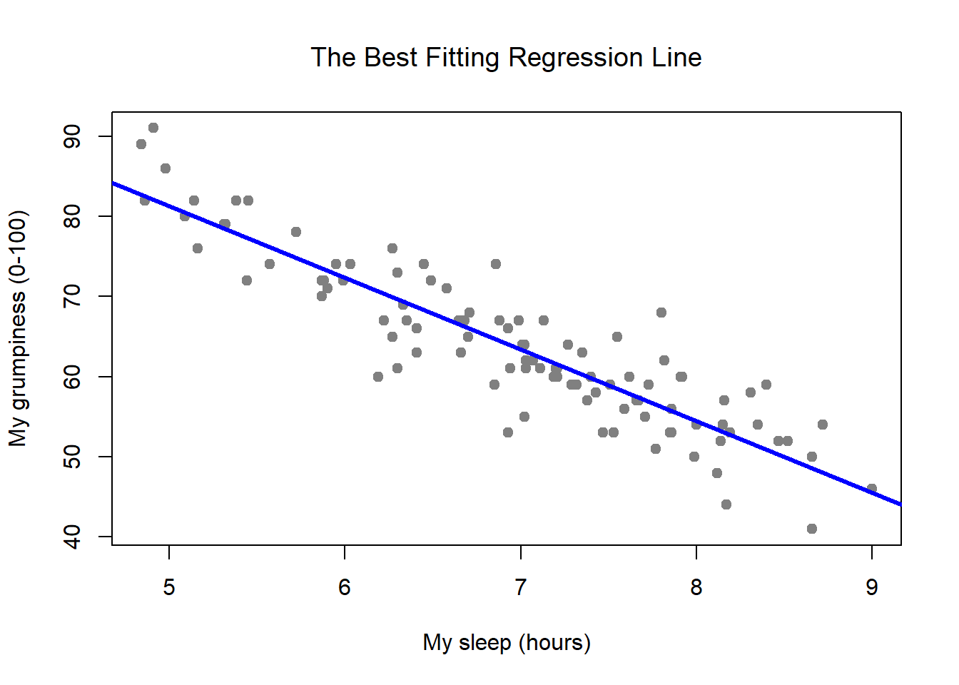 Chapter 15 Linear Regression