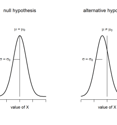 graphical illustration of the null and alternative hypotheses assumed by the one sample z  [ 1344 x 960 Pixel ]