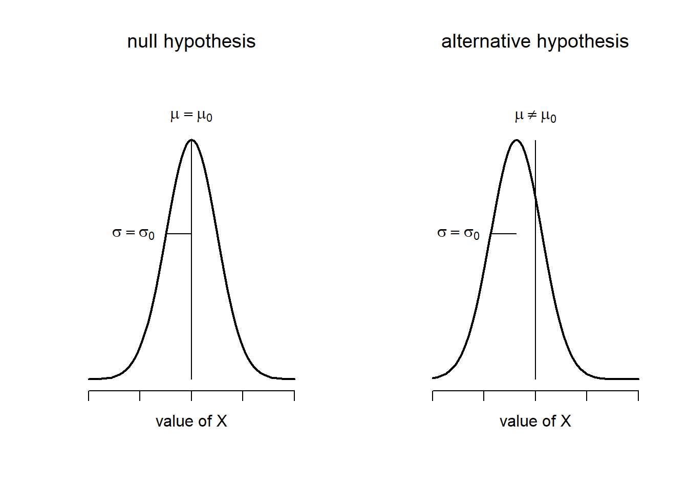 hight resolution of graphical illustration of the null and alternative hypotheses assumed by the one sample z