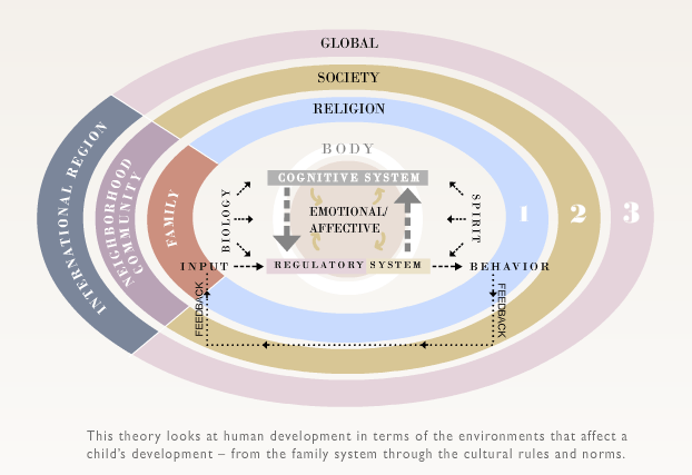 piaget vs vygotsky venn diagram how to draw a for math child developmental theories contrast overview enabling non brofenbrenner theory s