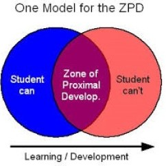 Piaget Vs Vygotsky Venn Diagram Network Cable Wire Child Developmental Theories A Contrast Overview Enabling Non Theory