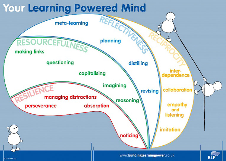 The Blue Learning Zones